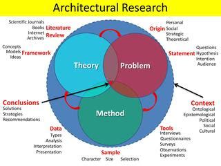 Research Process The Literature Review and Theorectical