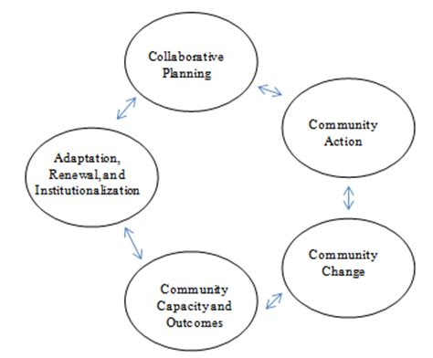 LITERATURE REVIEW AND CONCEPTUAL FRAMEWORK